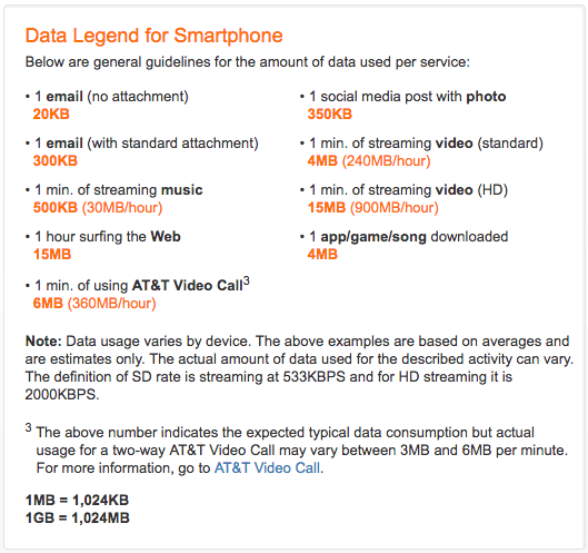 Sample data usage chart from AT&T