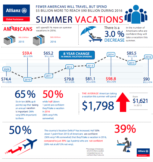 2016 Allianz Travel Insurance Vacation Confidence Index survey findings