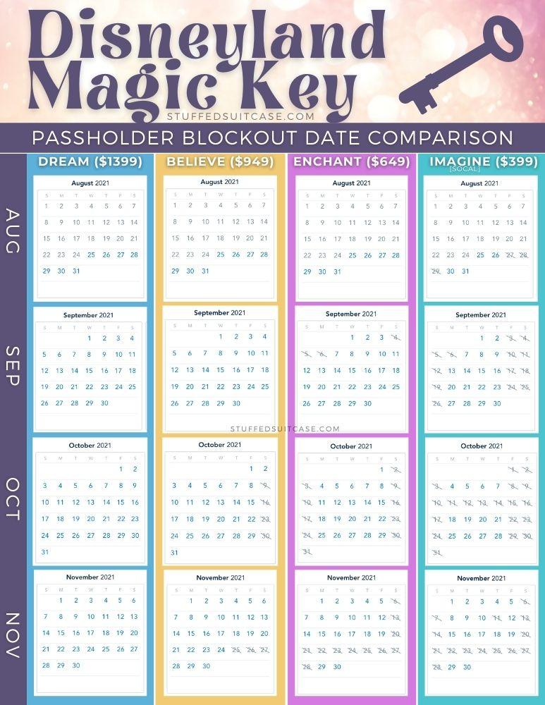 Disneyland Magic Key blockout date calendar comparison Aug - Nov 2021